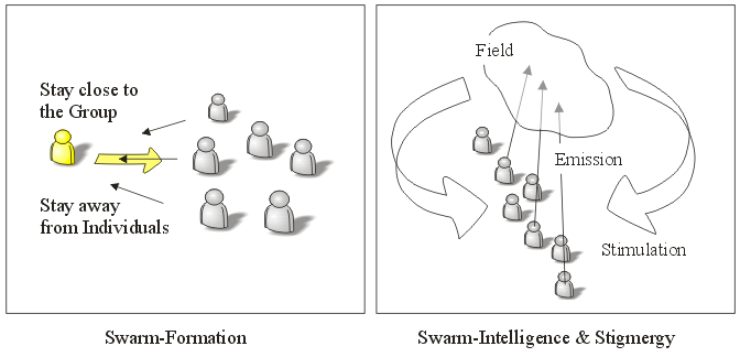 File:Swarm intelligence and stigmergy.png